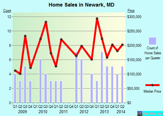 Newark,MD real estate house value index trend