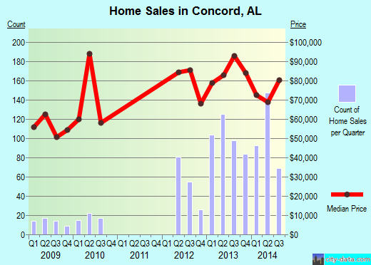 Concord,AL real estate house value index trend