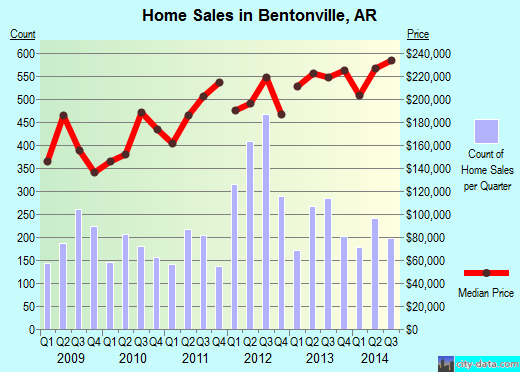 Bentonville,AR real estate house value index trend