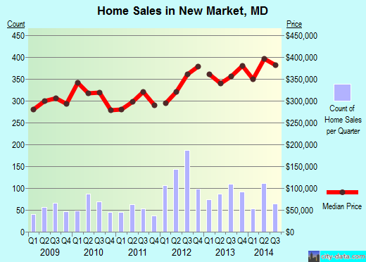 New Market,MD real estate house value index trend