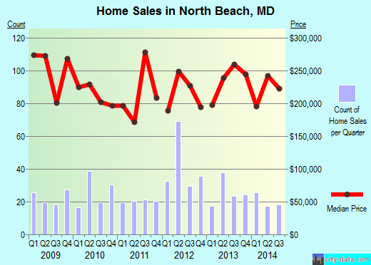 North Beach,MD real estate house value index trend