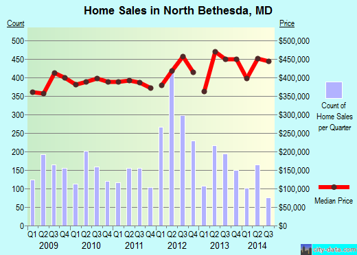 North Bethesda,MD real estate house value index trend