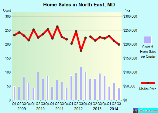 North East,MD real estate house value index trend