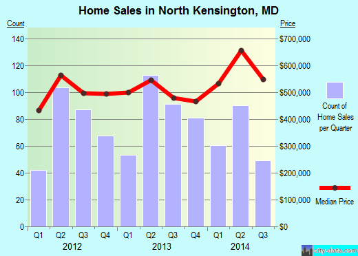North Kensington,MD real estate house value index trend
