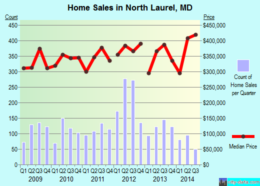 North Laurel,MD real estate house value index trend