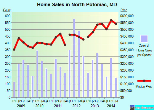 North Potomac,MD real estate house value index trend