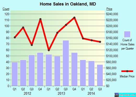 Oakland,MD real estate house value index trend