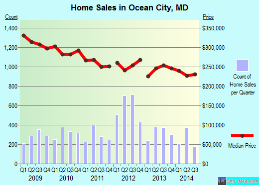 Ocean City,MD real estate house value index trend