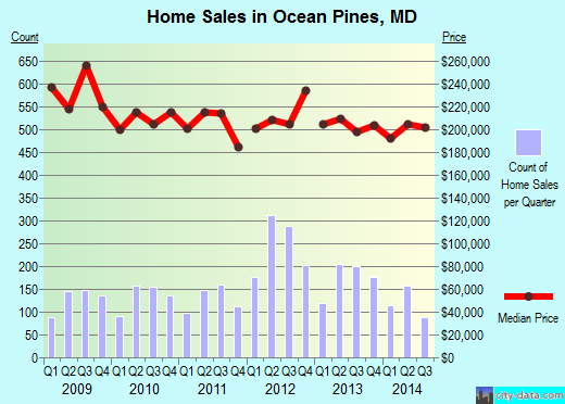 Ocean Pines,MD real estate house value index trend