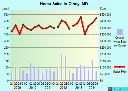 Olney,MD real estate house value index trend