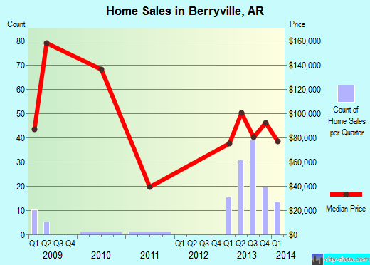 Berryville,AR real estate house value index trend