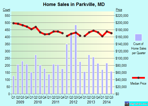 Parkville,MD real estate house value index trend