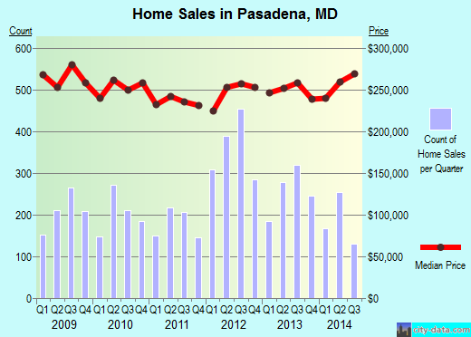 Pasadena,MD real estate house value index trend