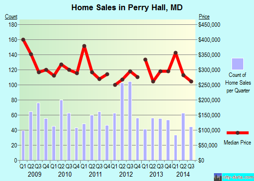 Perry Hall,MD real estate house value index trend