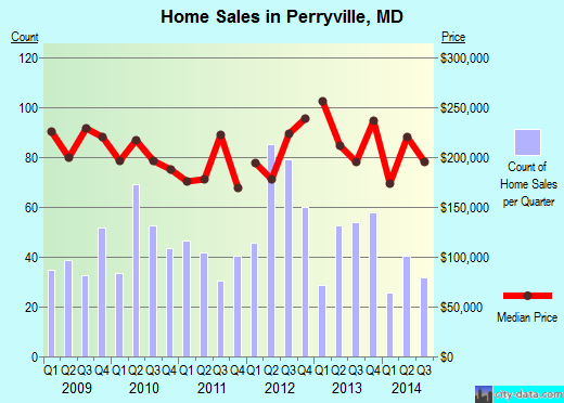 Perryville,MD index of house prices