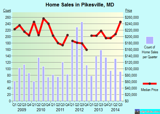 Pikesville,MD real estate house value index trend
