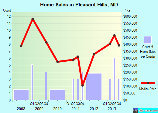 Pleasant Hills,MD real estate house value index trend
