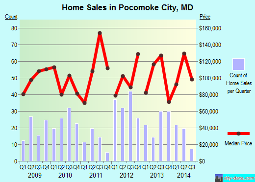 Pocomoke City,MD real estate house value index trend