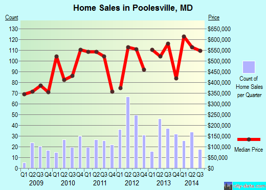 Poolesville,MD real estate house value index trend