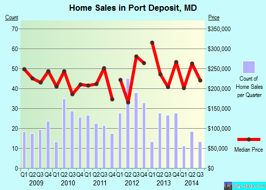Port Deposit,MD real estate house value index trend