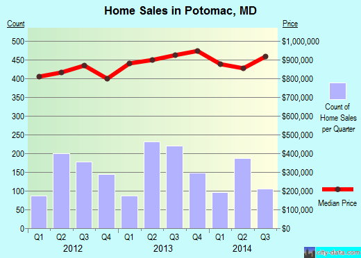 Potomac,MD real estate house value index trend