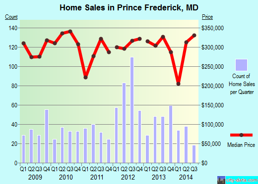 Prince Frederick,MD real estate house value index trend