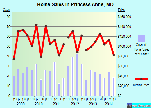 Princess Anne,MD real estate house value index trend