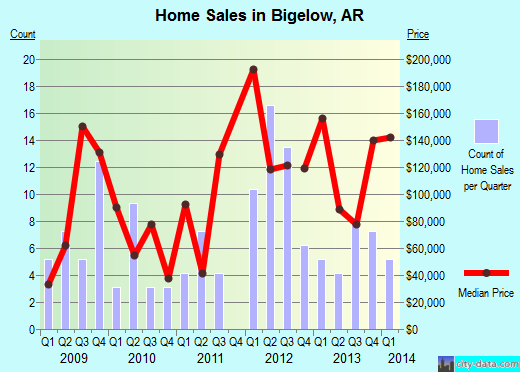 Bigelow,AR real estate house value index trend