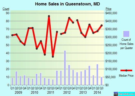 Queenstown,MD real estate house value index trend