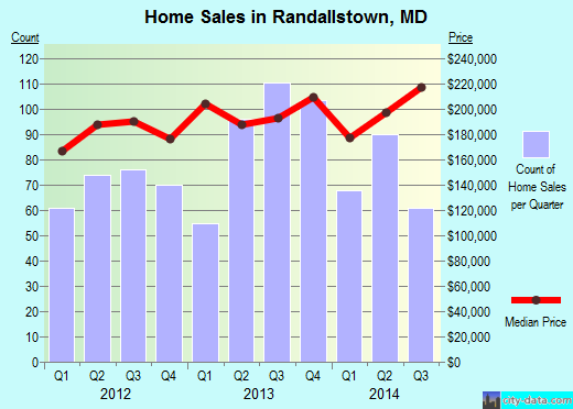Randallstown,MD real estate house value index trend
