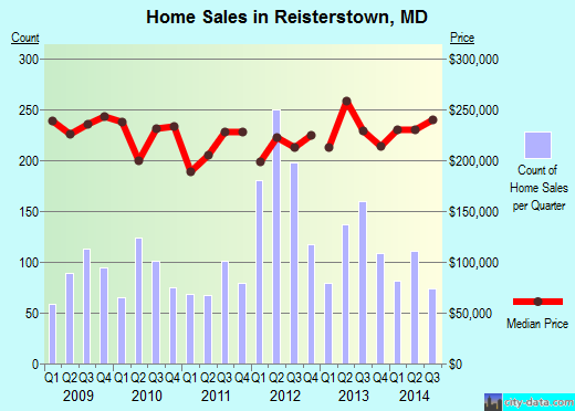 Reisterstown,MD real estate house value index trend