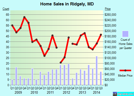 Ridgely,MD real estate house value index trend