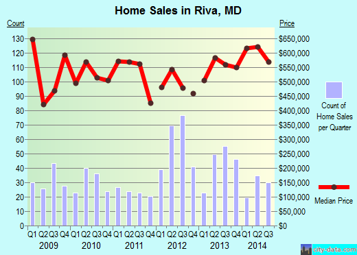 Riva,MD real estate house value index trend
