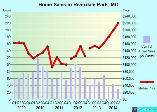 Riverdale Park,MD real estate house value index trend