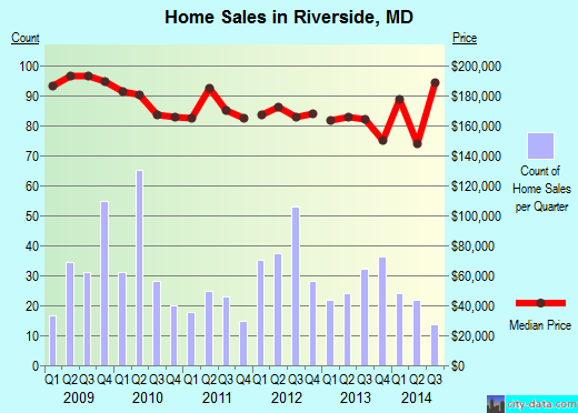 Riverside,MD real estate house value index trend