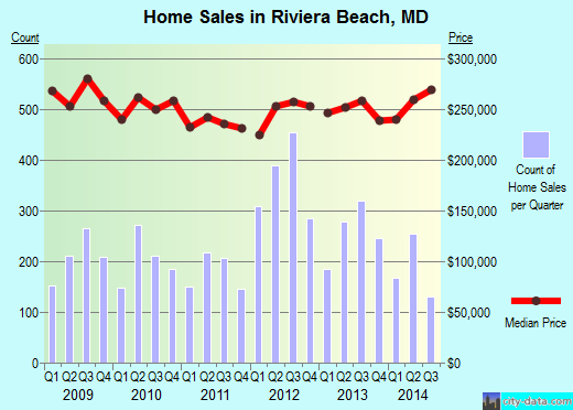 Riviera Beach,MD real estate house value index trend