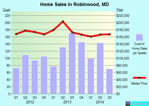 Robinwood,MD real estate house value index trend