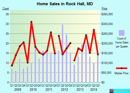Rock Hall,MD real estate house value index trend