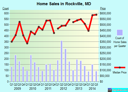 Rockville,MD real estate house value index trend