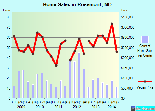 Rosemont,MD real estate house value index trend