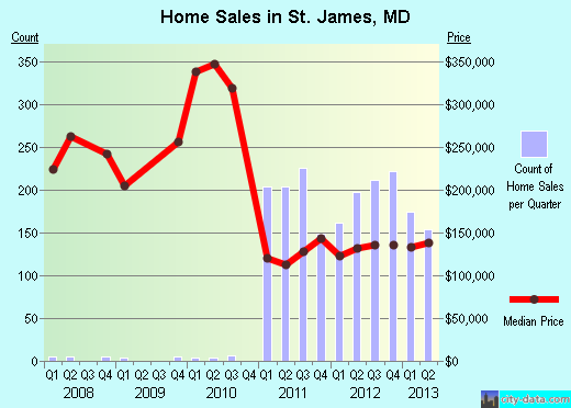 St. James,MD real estate house value index trend