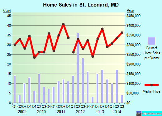 St. Leonard,MD real estate house value index trend