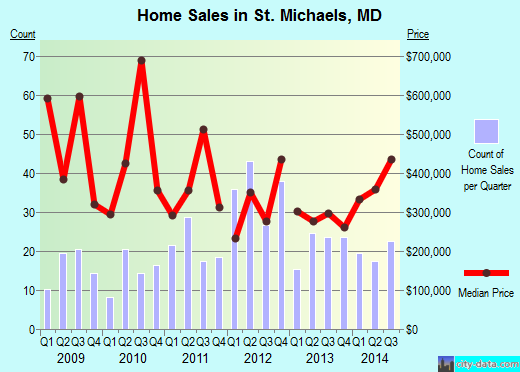 St. Michaels,MD real estate house value index trend