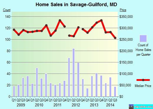 Savage-Guilford,MD real estate house value index trend