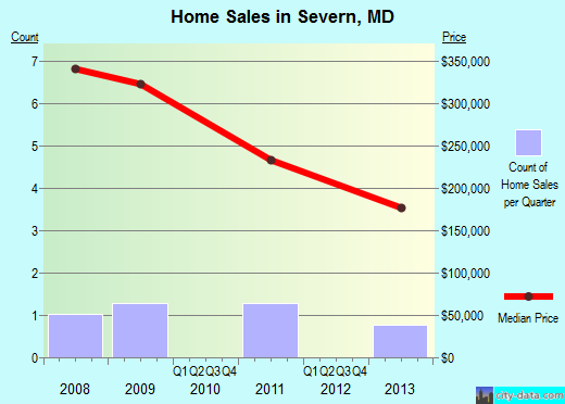 Severn,MD real estate house value index trend