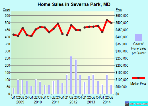 Severna Park,MD real estate house value index trend