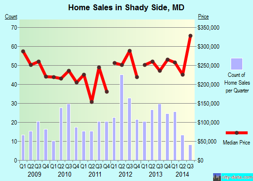 Shady Side, MD index of house prices
