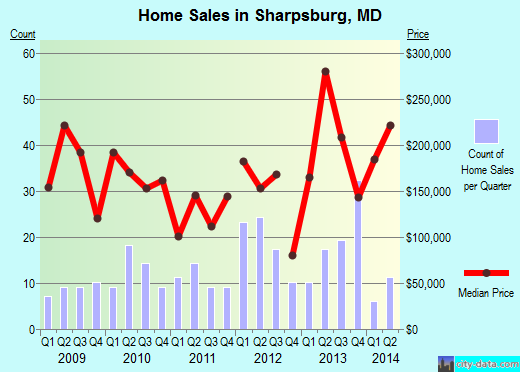Sharpsburg, MD index of house prices