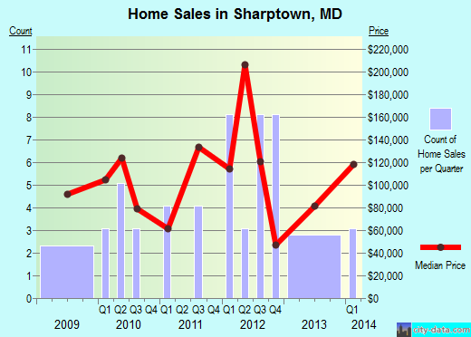 Sharptown,MD real estate house value index trend