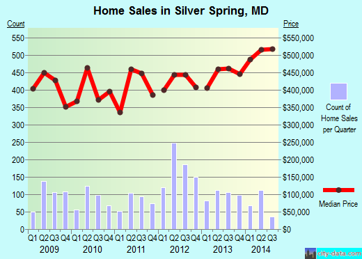 Silver Spring, MD index of house prices
